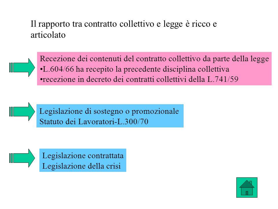 Il rapporto tra contratto collettivo e legge è ricco e articolato Recezione dei contenuti del contratto collettivo da parte della legge L.604/66 ha re