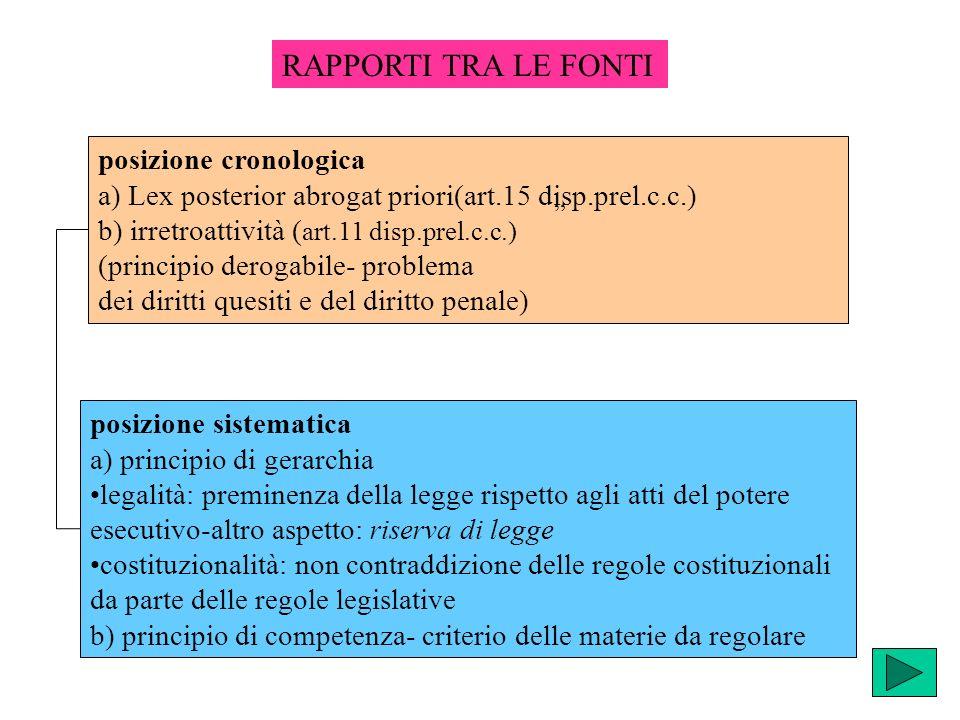 posizione cronologica a) Lex posterior abrogat priori(art.15 disp.prel.c.c.) b) irretroattività ( art.11 disp.prel.c.c.) (principio derogabile- proble