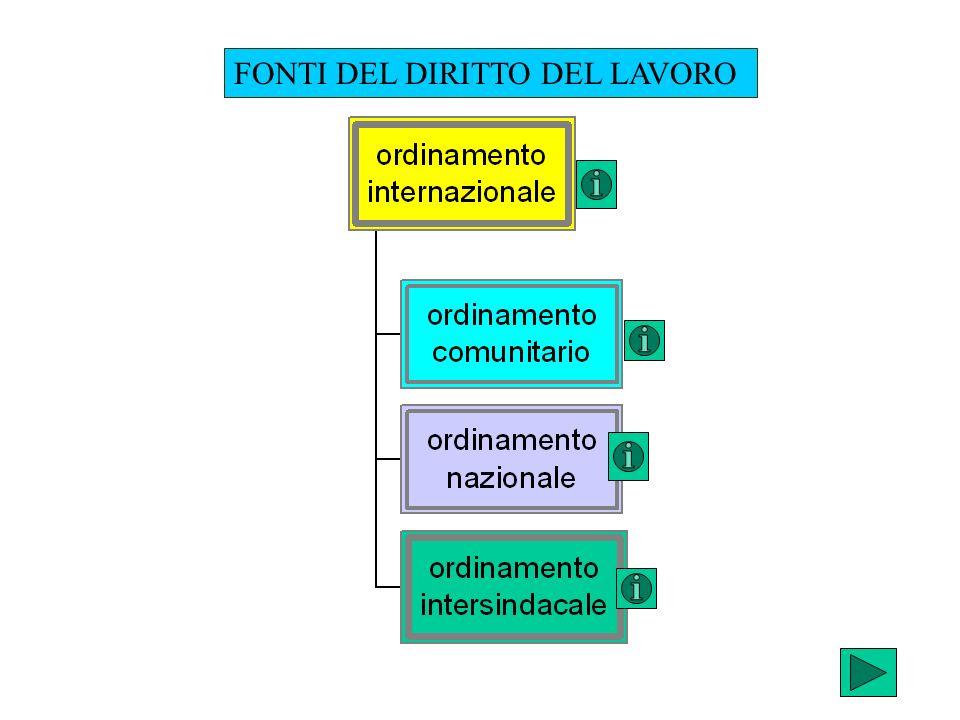 Costituzione e nuovo riparto di competenze L.Cost.