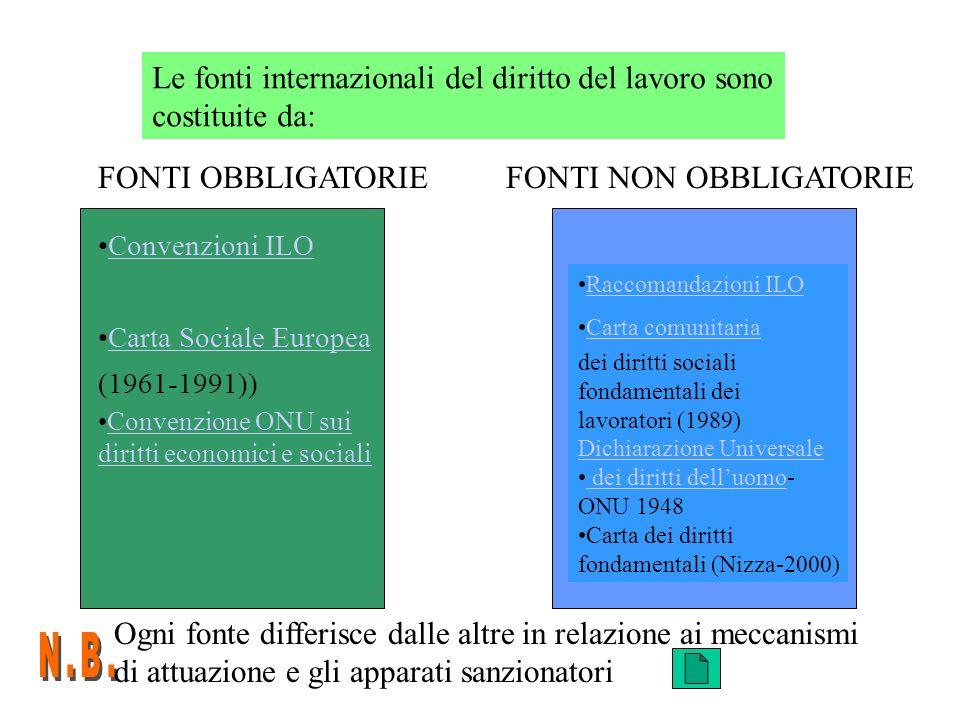 Le fonti internazionali del diritto del lavoro sono costituite da: FONTI OBBLIGATORIEFONTI NON OBBLIGATORIE Convenzioni ILO Carta Sociale Europea (196