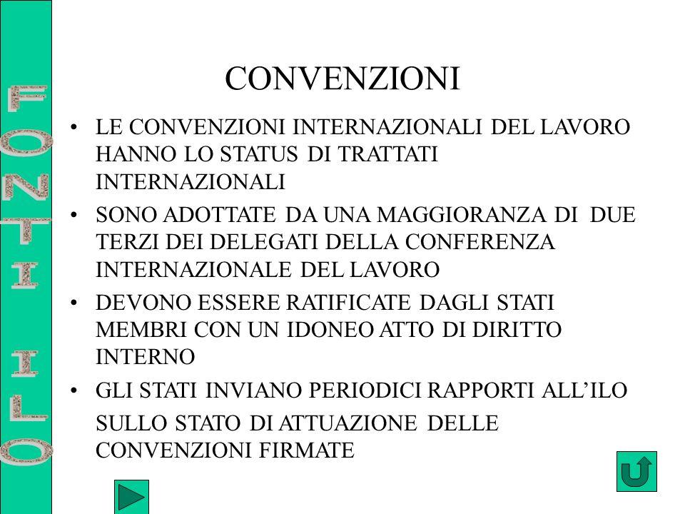 CONVENZIONI LE CONVENZIONI RIGUARDANO TUTTI GLI ASPETTI LEGATI AL RAPPORTO DI LAVORO O ALLE CONDIZIONI SOCIALI DEI LAVORATORI: I DIRITTI SINDACALI ( LIBERTA SINDACALE-N.87/48 E CONTRATTAZIONE COLLETTIVA N.98/49) LA TUTELA DEL LAVORO MINORILE (N.138/73) LA PARITA DI TRATTAMENTO (N.100/51 E N.103/52) LORARIO DI LAVORO (N.132/70) CONVENZIONI PROMOZIONALI :STABILISCONO OBBLIGHI PER GLI STATI DI PREDISPORRE MIGLIORI CONDIZIONI SOCIALI PER TUTTI I CITTADINI INDIPENDENTEMENTE DAL FATTO CHE LAVORINO