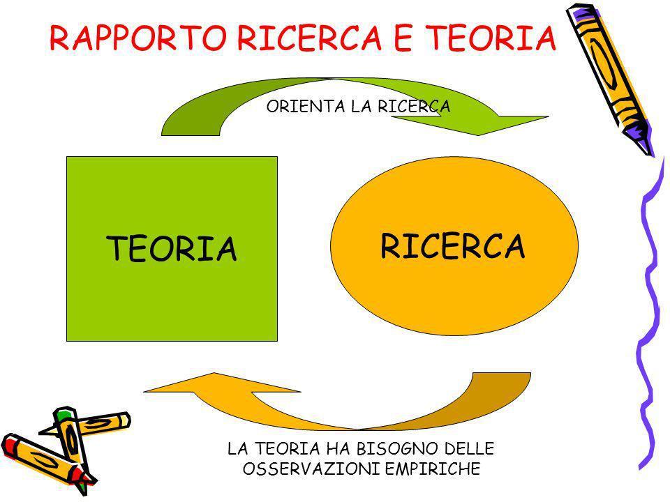 RAPPORTO RICERCA E TEORIA RICERCA TEORIA ORIENTA LA RICERCA LA TEORIA HA BISOGNO DELLE OSSERVAZIONI EMPIRICHE