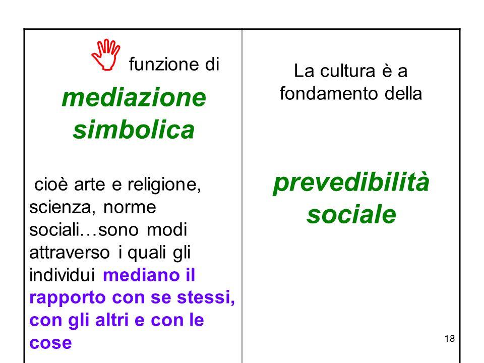18 funzione di mediazione simbolica cioè arte e religione, scienza, norme sociali…sono modi attraverso i quali gli individui mediano il rapporto con s