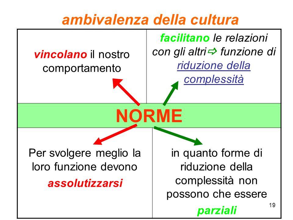 19 ambivalenza della cultura vincolano il nostro comportamento facilitano le relazioni con gli altri funzione di riduzione della complessità NORME Per