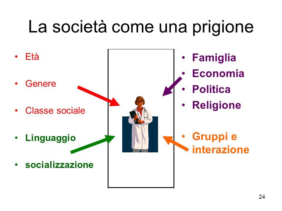 24 La società come una prigione Età Genere Classe sociale Linguaggio socializzazione Famiglia Economia Politica Religione Gruppi e interazione