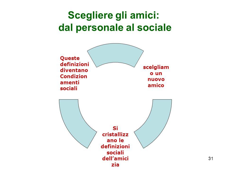 31 Scegliere gli amici: dal personale al sociale scelgliamo un nuovo amico Si cristallizzano le definizioni sociali dellamicizia Queste definizioni di