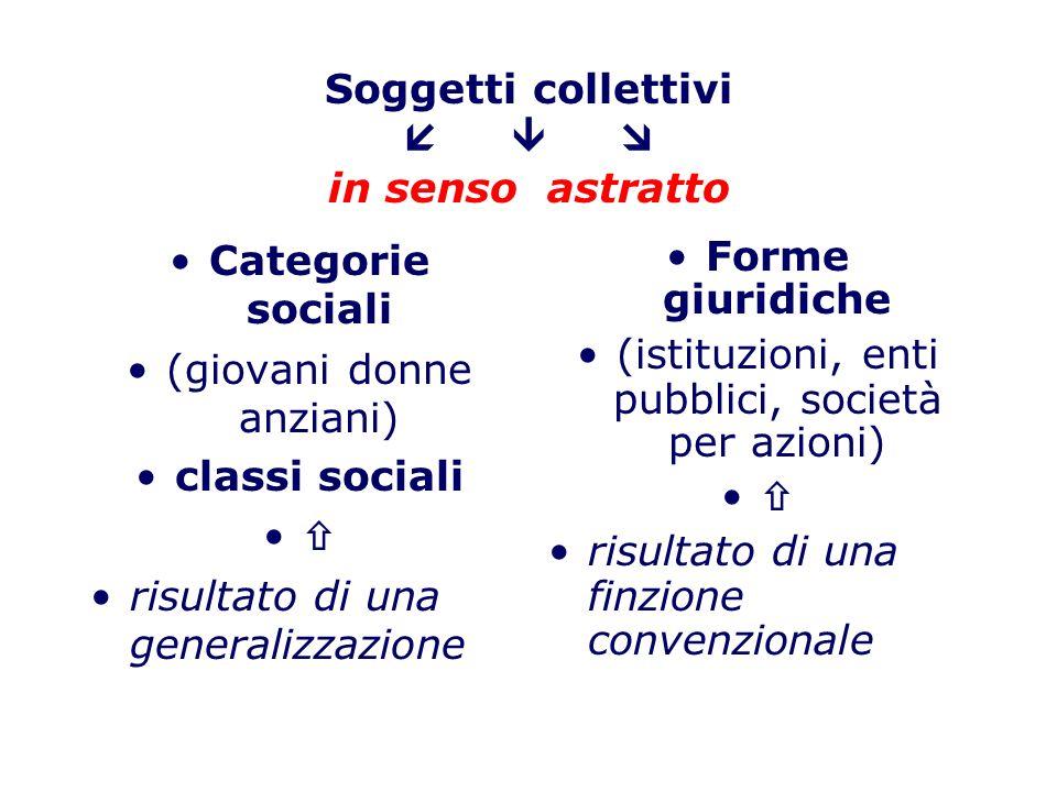 Soggetti collettivi in senso concreto (agire strutturato di individui associati) Gruppi organizzati (famiglia, amici, organizzazioni) Gruppi in fusione (folla concerto rock) movimenti