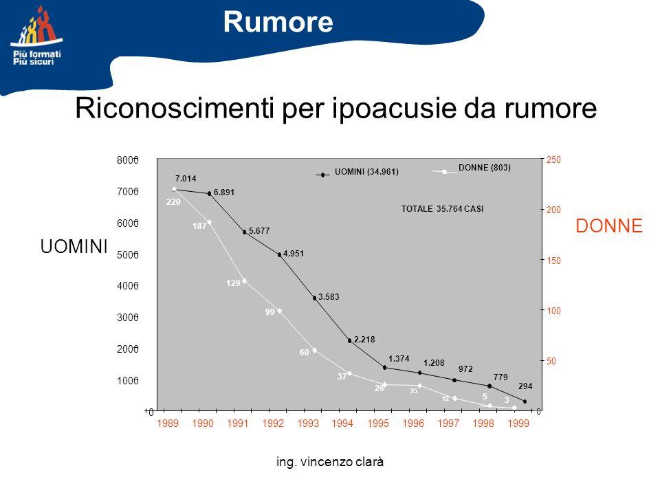 ing. vincenzo clarà Riconoscimenti per ipoacusie da rumore UOMINI DONNE Rumore