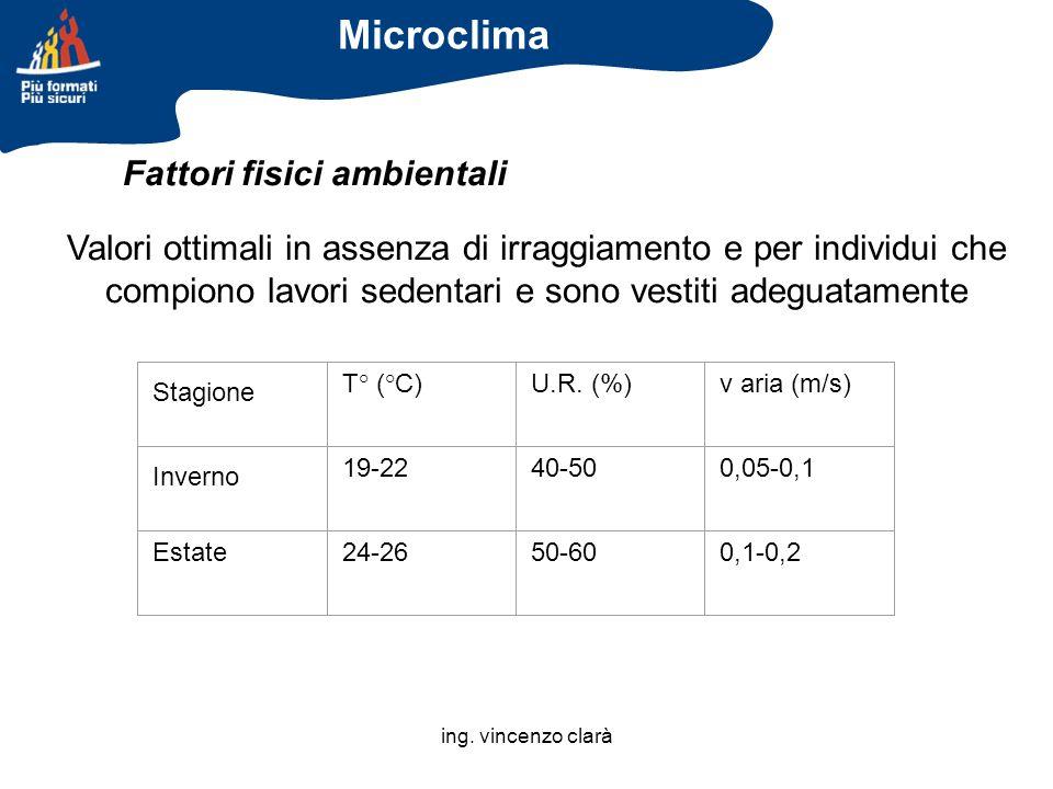 ing. vincenzo clarà Stagione T° (°C)U.R. (%)v aria (m/s) Inverno 19-2240-500,05-0,1 Estate24-2650-600,1-0,2 Valori ottimali in assenza di irraggiament