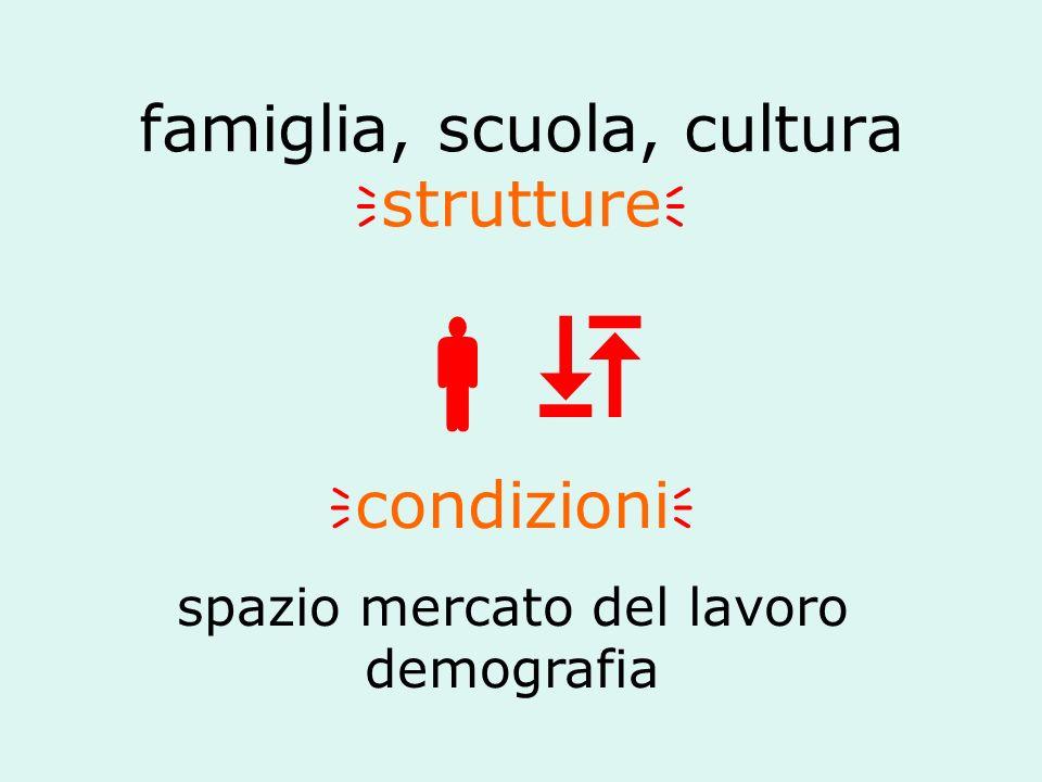 famiglia, scuola, cultura strutture condizioni spazio mercato del lavoro demografia
