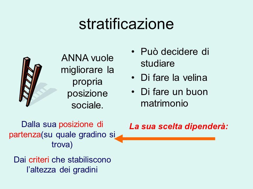 stratificazione Può decidere di studiare Di fare la velina Di fare un buon matrimonio ANNA vuole migliorare la propria posizione sociale. La sua scelt