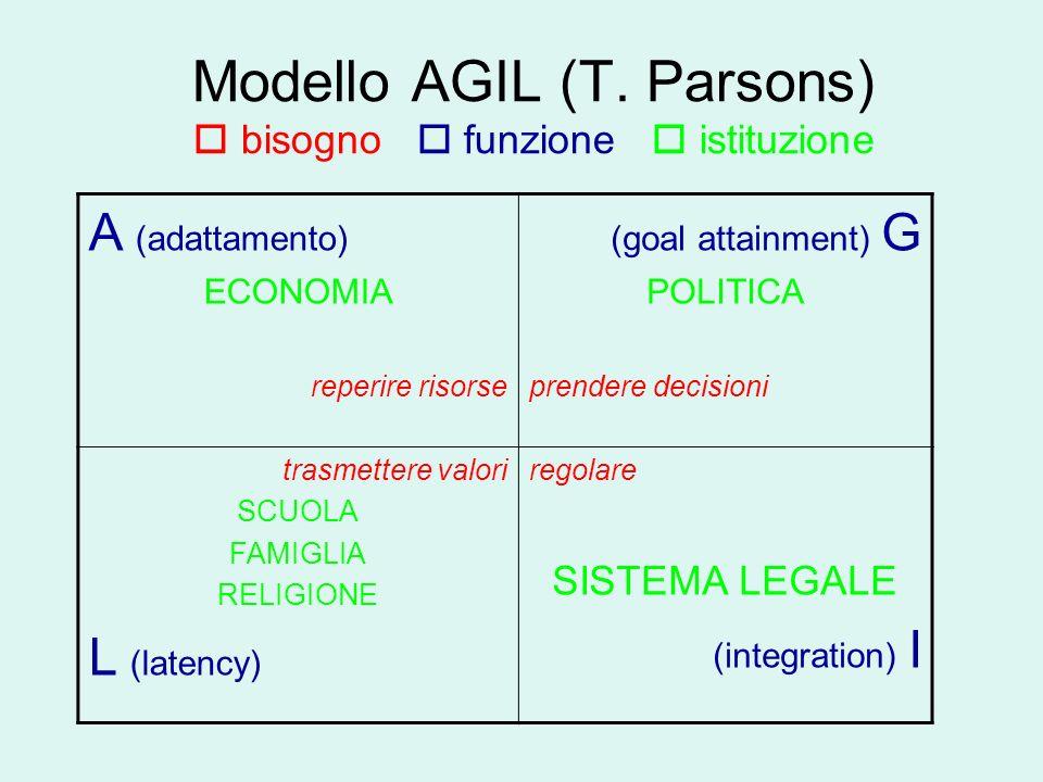 Modello AGIL (T. Parsons) bisogno funzione istituzione A (adattamento) ECONOMIA reperire risorse (goal attainment) G POLITICA prendere decisioni trasm