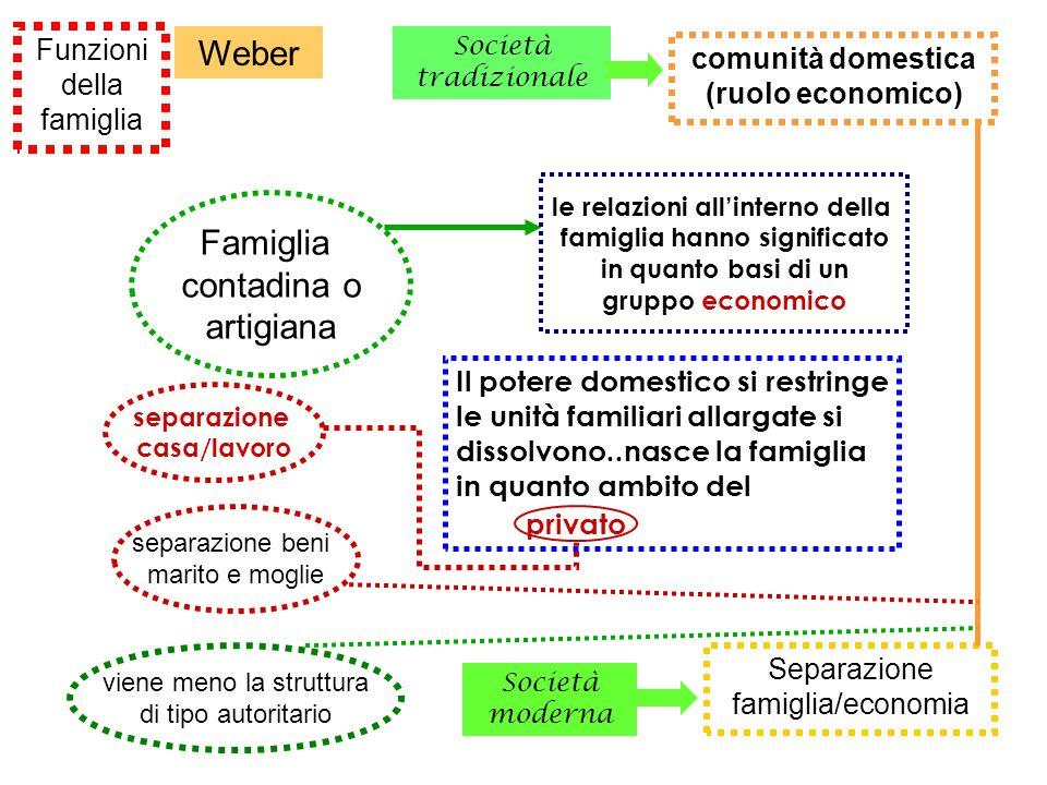Funzioni della famiglia Weber Separazione famiglia/economia comunità domestica (ruolo economico) Famiglia contadina o artigiana le relazioni allintern