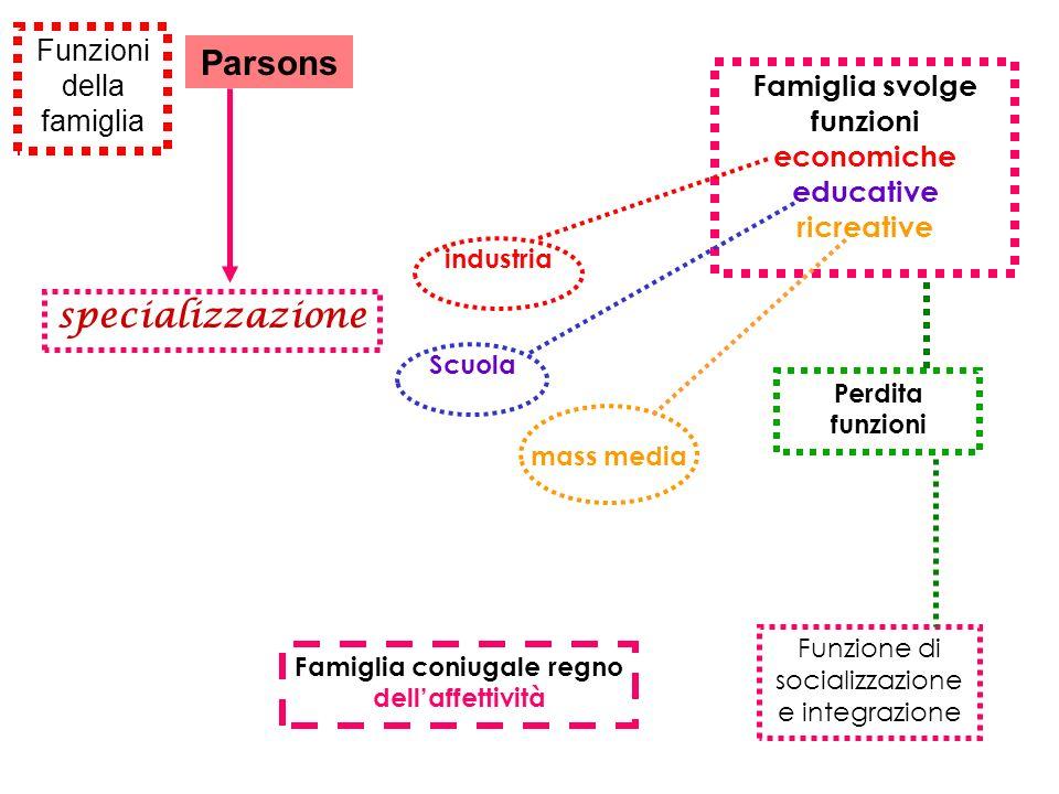 Funzioni della famiglia Perdita funzioni Parsons specializzazione Funzione di socializzazione e integrazione Famiglia svolge funzioni economiche educa