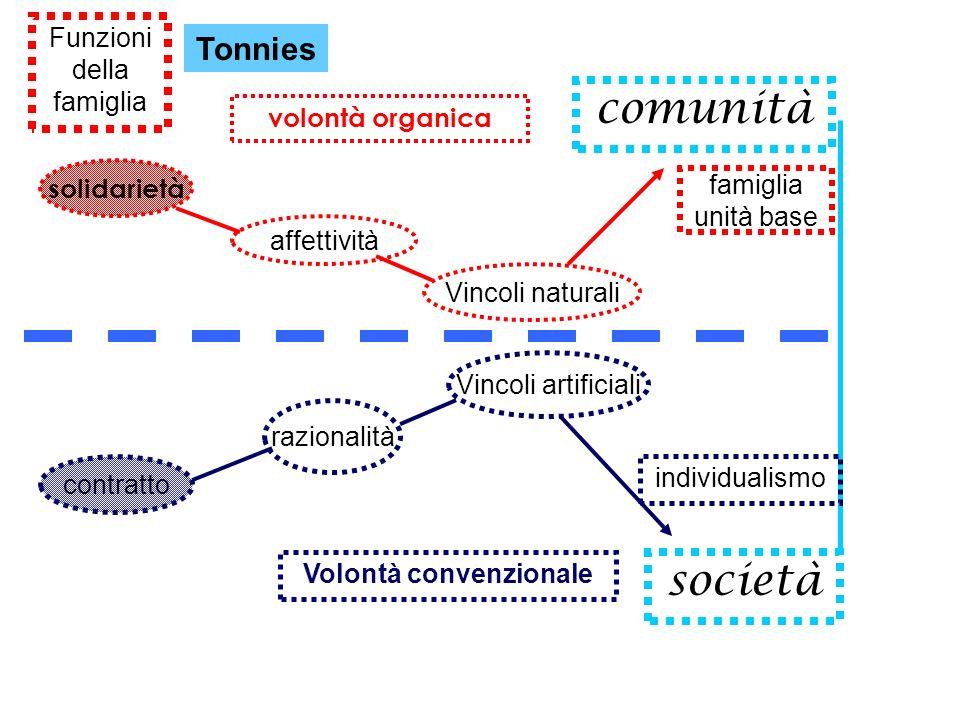 Funzioni della famiglia Tonnies comunità società volontà organica Vincoli naturali affettività solidarietà famiglia unità base Volontà convenzionale r