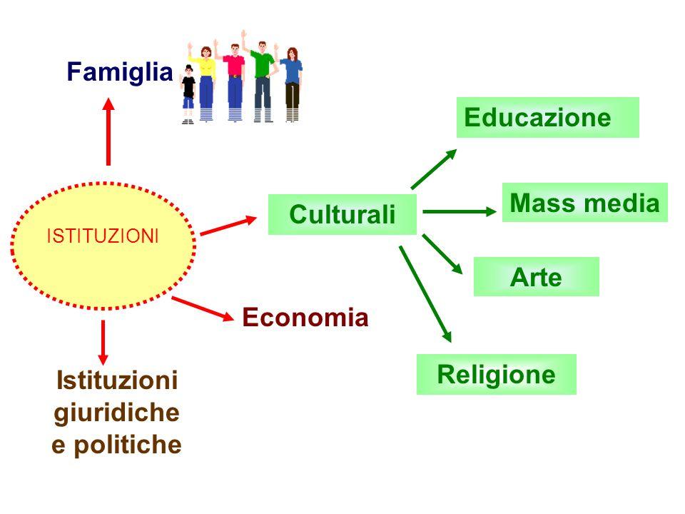 Famiglia Culturali Economia Istituzioni giuridiche e politiche Educazione Mass media Arte Religione ISTITUZIONI