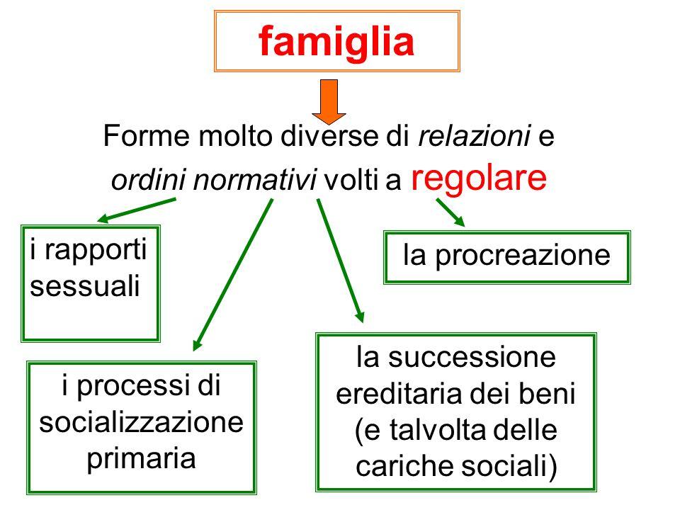 famiglia Forme molto diverse di relazioni e ordini normativi volti a regolare i rapporti sessuali la procreazione i processi di socializzazione primar