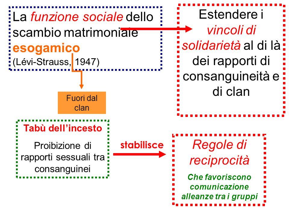 La funzione sociale dello scambio matrimoniale esogamico (Lévi-Strauss, 1947) Estendere i vincoli di solidarietà al di là dei rapporti di consanguinei
