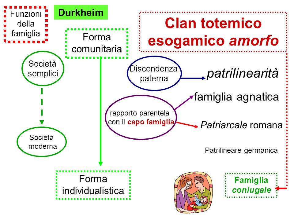 Funzioni della famiglia Durkheim Forma comunitaria Forma individualistica Clan totemico esogamico amorfo patrilinearità famiglia agnatica Patriarcale