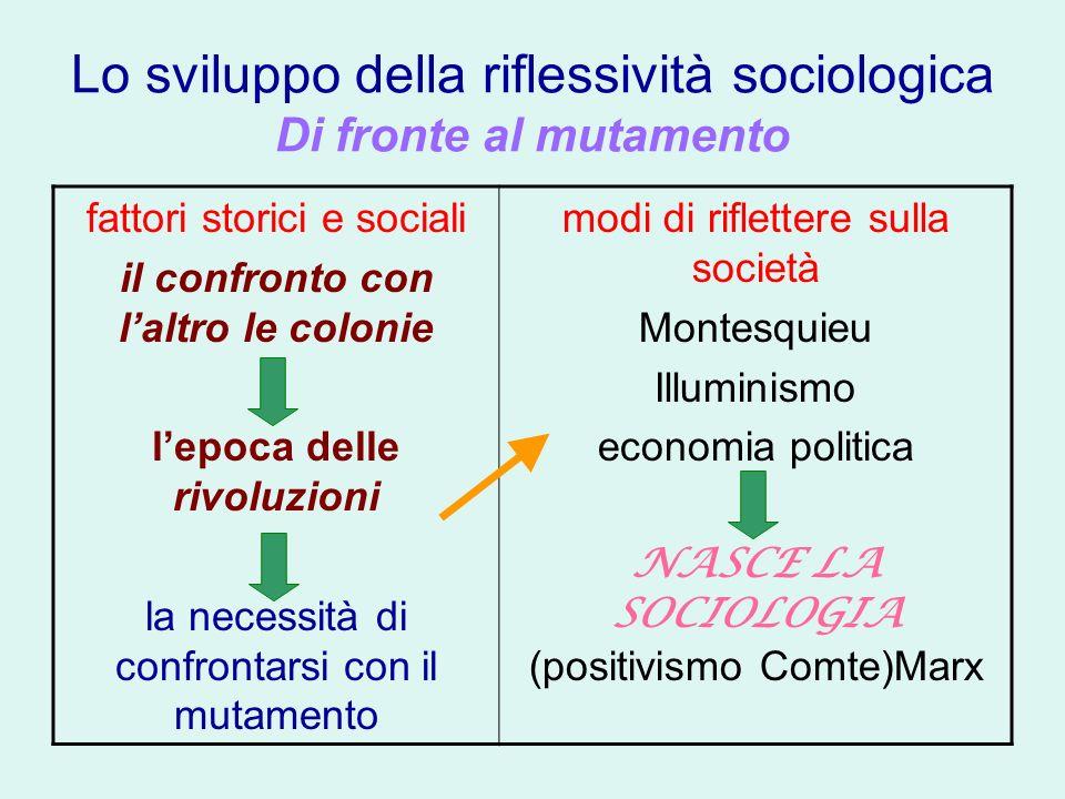 Lo sviluppo della riflessività sociologica Di fronte al mutamento fattori storici e sociali il confronto con laltro le colonie lepoca delle rivoluzion