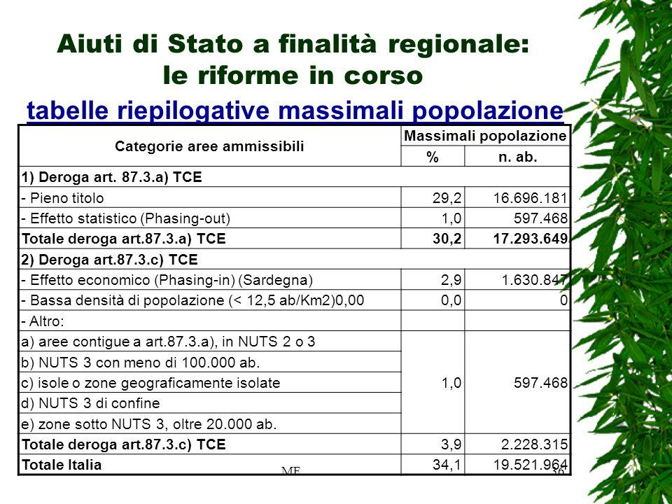 MF36 Aiuti di Stato a finalità regionale: le riforme in corso tabelle riepilogative massimali popolazione Categorie aree ammissibili Massimali popolazione %n.