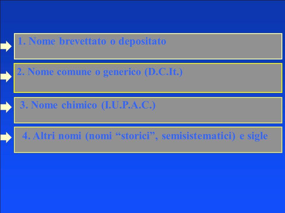 2007-2008 Chimica Farmaceutica e Tossicologica I G. Lentini - Nomenclatura 1. Nome brevettato o depositato 3. Nome chimico (I.U.P.A.C.) 4. Altri nomi