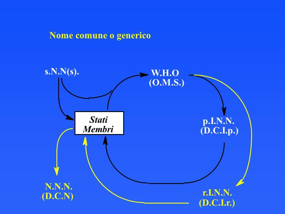 2007-2008 Chimica Farmaceutica e Tossicologica I G. Lentini - Nomenclatura Nome comune o generico W.H.O (O.M.S.) p.I.N.N. (D.C.I.p.) Stati Membri s.N.