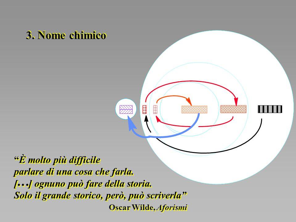 2007-2008 Chimica Farmaceutica e Tossicologica I G. Lentini - Nomenclatura 3. Nome chimico È molto più difficile parlare di una cosa che farla. [ ] og
