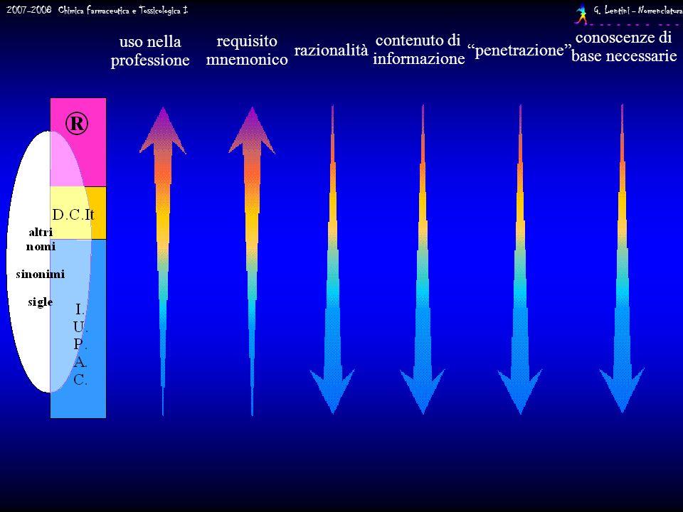 2007-2008 Chimica Farmaceutica e Tossicologica I G. Lentini - Nomenclatura uso nella professione razionalità contenuto di informazione requisito mnemo