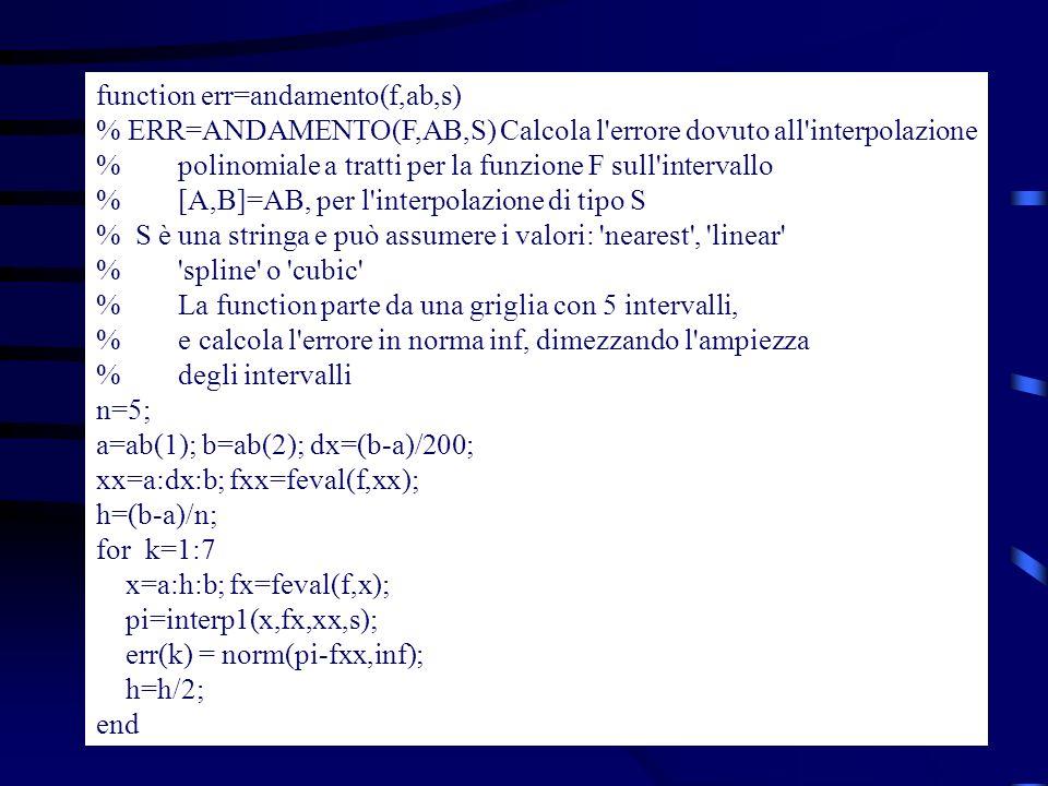 Funzione f(x) = exp(x)*cos( 4x), su [0,3]: >> err=andamento(f,[0,3], nearest ) err = 19.8408 10.1467 4.8818 2.1173 1.0578 0.5291 0.2649 >> err=andamento(f,[0,3], linear ) err = 6.1800 2.2747 0.5641 0.1401 0.0353 0.0088 0.0022 >> format short e >> err=andamento(f,[0,3], spline ) err = Columns 1 through 5 5.4764e+000 8.7790e-001 3.9363e-002 1.3420e-003 4.0357e-005 Columns 6 through 7 1.1925e-006 7.4154e-008