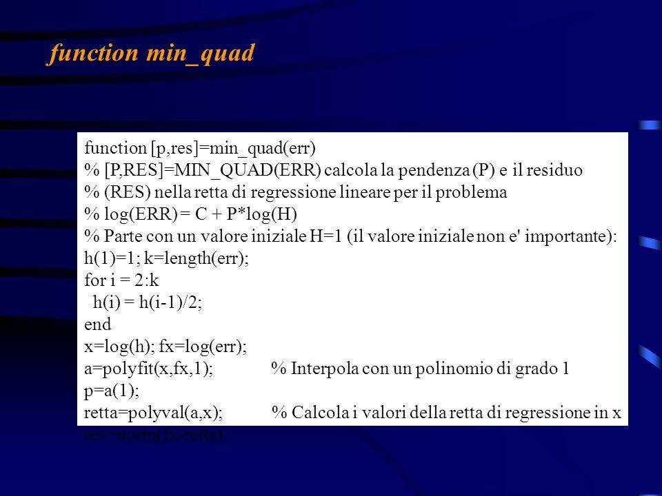 >> err=andamento(f,[0,3], spline ); >> [p,res]=min_quad(err) p = 4.5473 res = 1.2200 >> err=andamento(f,[0,3], linear ); >> [p,res]=min_quad(err) p = 1.9424 res = 0.2801 Per linterpolante lineare a tratti, trovo: Funzione f(x) = exp(x)*cos(4x): mentre, per linterpolante spline trovo: