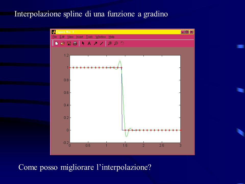 Interpolazione spline di una funzione a gradino Come posso migliorare linterpolazione?
