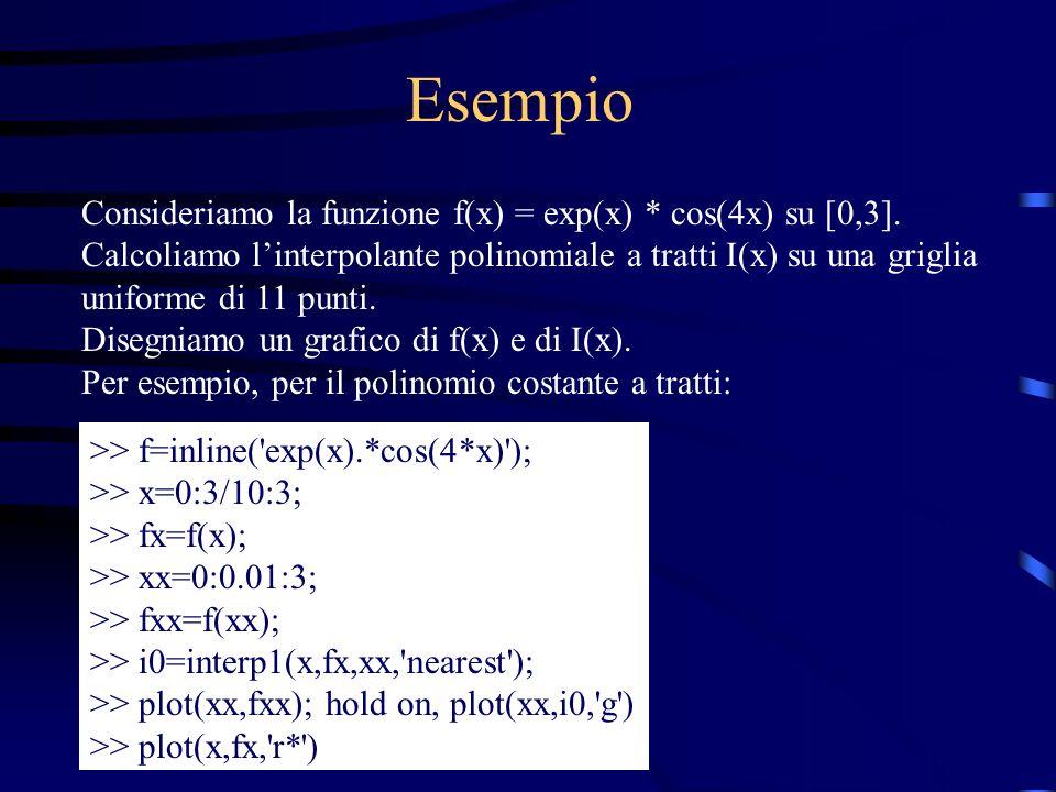 Esempio Consideriamo la funzione f(x) = exp(x) * cos(4x) su [0,3]. Calcoliamo linterpolante polinomiale a tratti I(x) su una griglia uniforme di 11 pu