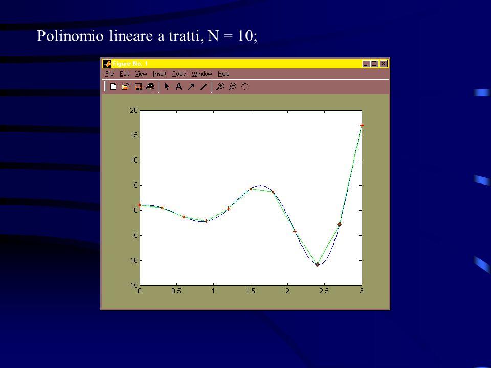 Interpolazione spline, N = 10.