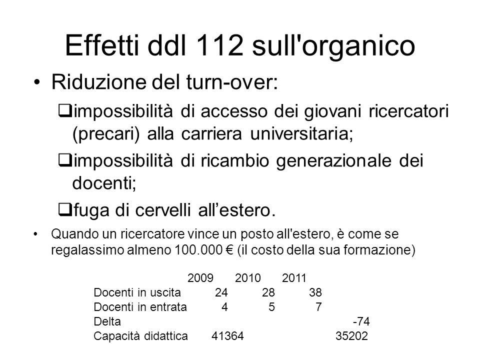 Effetti ddl 112 sull'organico Riduzione del turn-over: impossibilità di accesso dei giovani ricercatori (precari) alla carriera universitaria; impossi