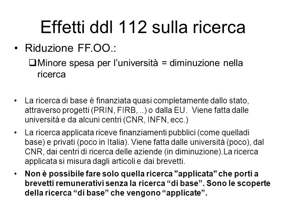 Effetti ddl 112 sulla ricerca Riduzione FF.OO.: Minore spesa per luniversità = diminuzione nella ricerca La ricerca di base è finanziata quasi completamente dallo stato, attraverso progetti (PRIN, FIRB,..) o dalla EU.