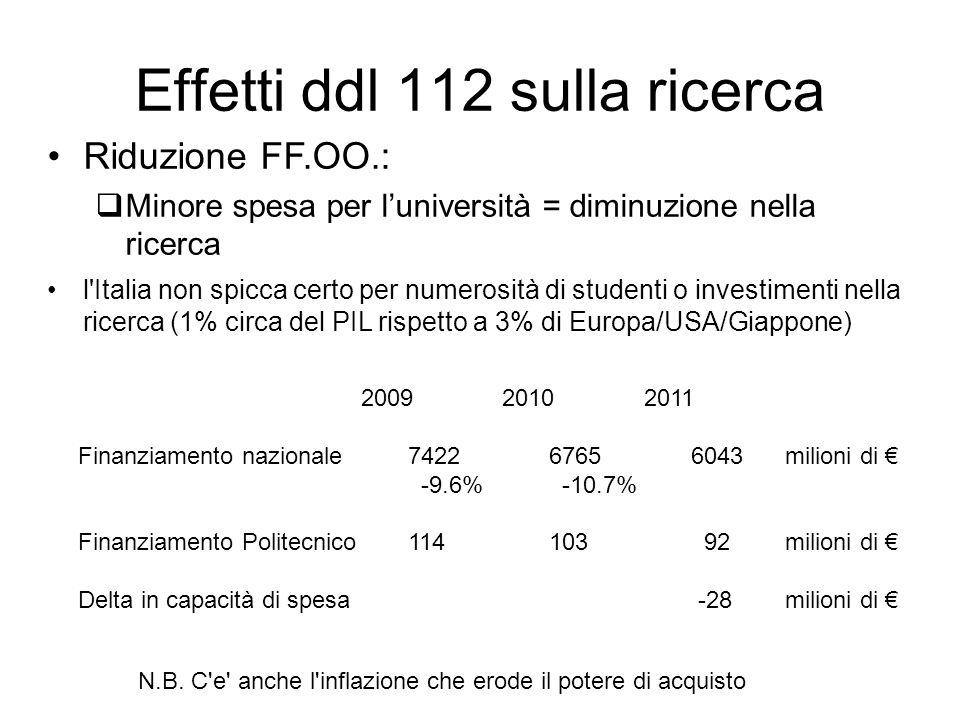 Effetti ddl 112 sulla ricerca Riduzione FF.OO.: Minore spesa per luniversità = diminuzione nella ricerca l Italia non spicca certo per numerosità di studenti o investimenti nella ricerca (1% circa del PIL rispetto a 3% di Europa/USA/Giappone) 200920102011 Finanziamento nazionale742267656043 milioni di -9.6% -10.7% Finanziamento Politecnico114103 92milioni di Delta in capacità di spesa -28milioni di N.B.