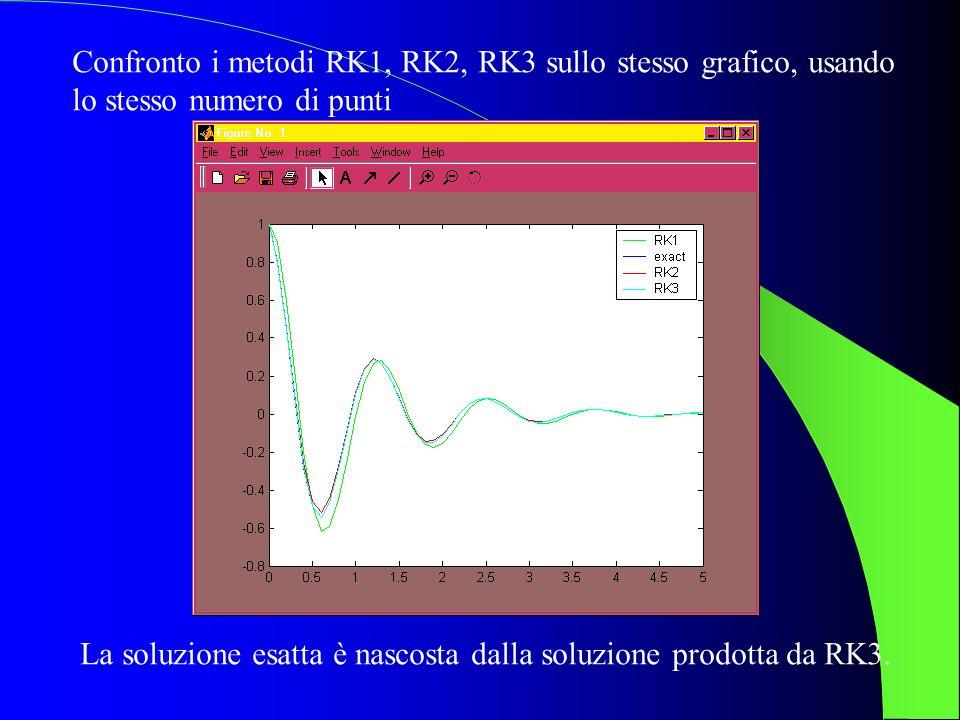 Confronto i metodi RK1, RK2, RK3 sullo stesso grafico, usando lo stesso numero di punti La soluzione esatta è nascosta dalla soluzione prodotta da RK3