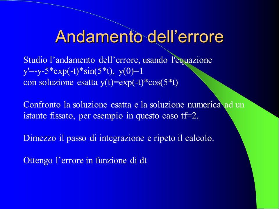 Andamento dellerrore Studio landamento dellerrore, usando l'equazione y'=-y-5*exp(-t)*sin(5*t), y(0)=1 con soluzione esatta y(t)=exp(-t)*cos(5*t) Conf