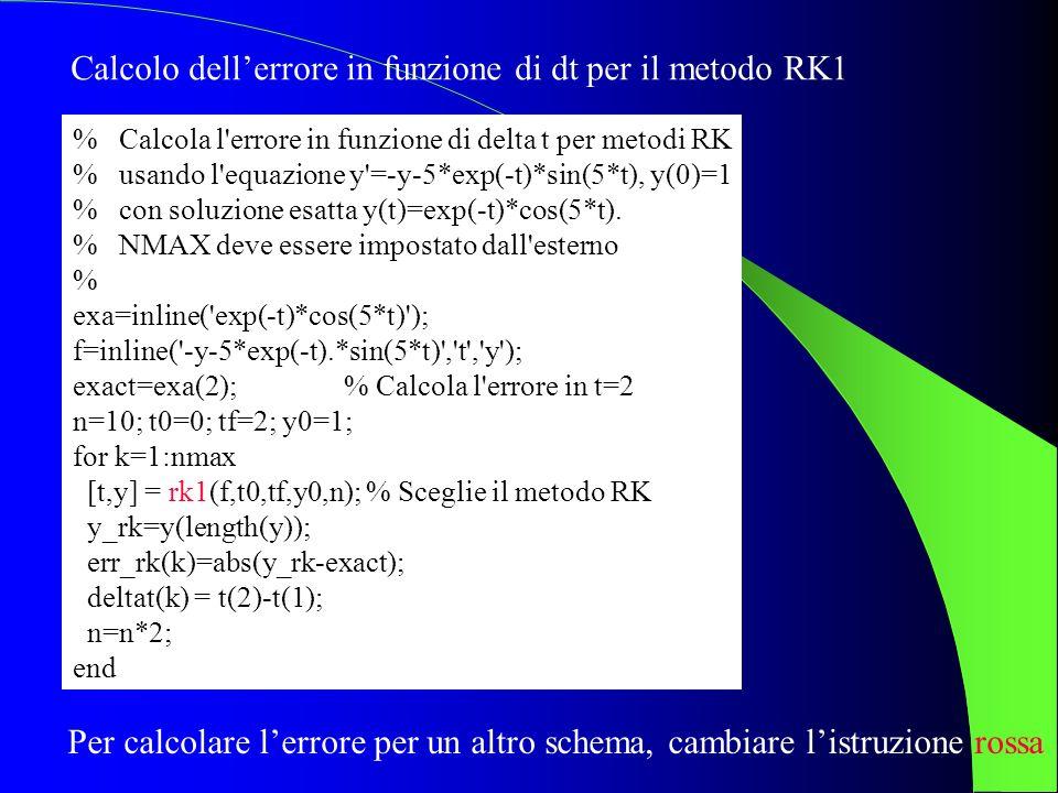 % Calcola l'errore in funzione di delta t per metodi RK % usando l'equazione y'=-y-5*exp(-t)*sin(5*t), y(0)=1 % con soluzione esatta y(t)=exp(-t)*cos(