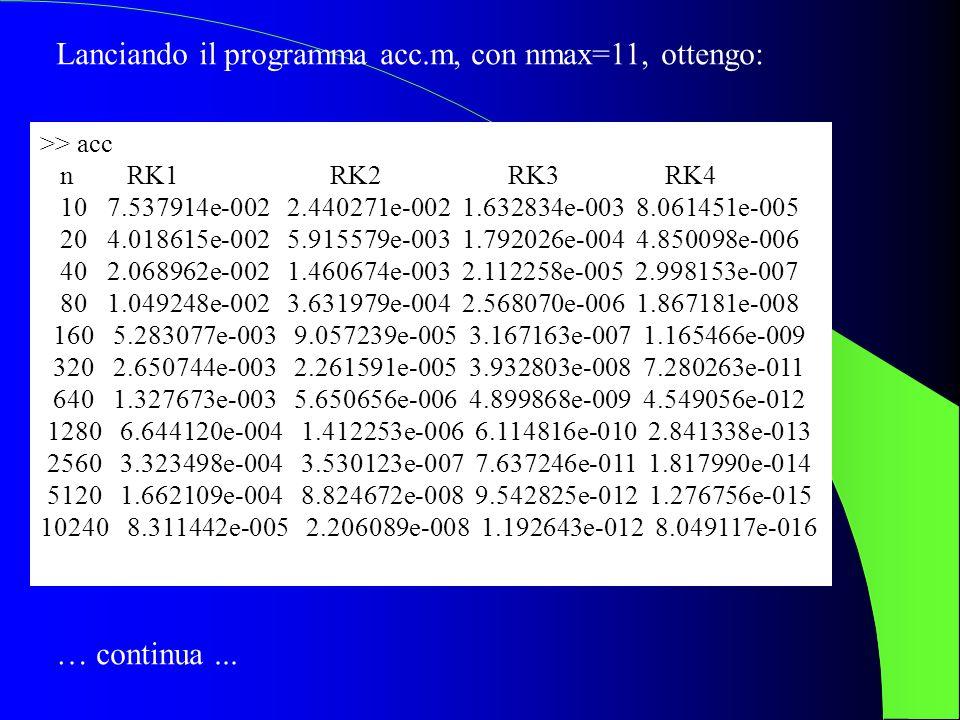 Lanciando il programma acc.m, con nmax=11, ottengo: >> acc n RK1 RK2 RK3 RK4 10 7.537914e-002 2.440271e-002 1.632834e-003 8.061451e-005 20 4.018615e-0