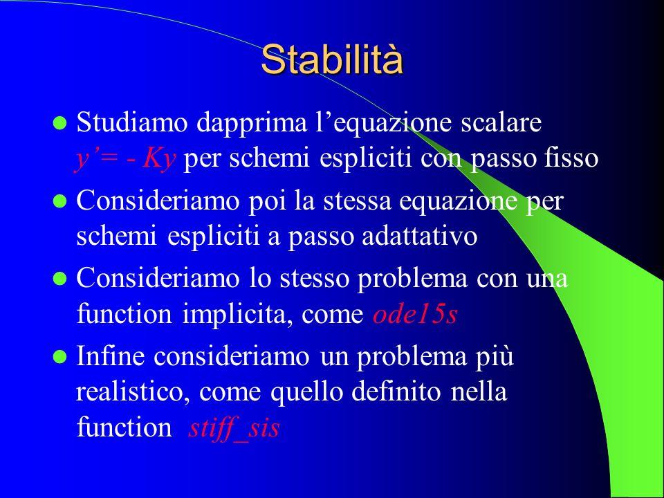 Stabilità Studiamo dapprima lequazione scalare y= - Ky per schemi espliciti con passo fisso Consideriamo poi la stessa equazione per schemi espliciti