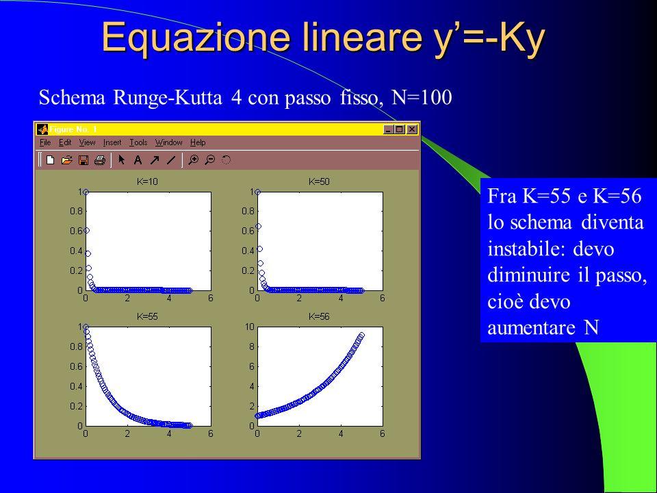 Equazione lineare y=-Ky Schema Runge-Kutta 4 con passo fisso, N=100 Fra K=55 e K=56 lo schema diventa instabile: devo diminuire il passo, cioè devo au