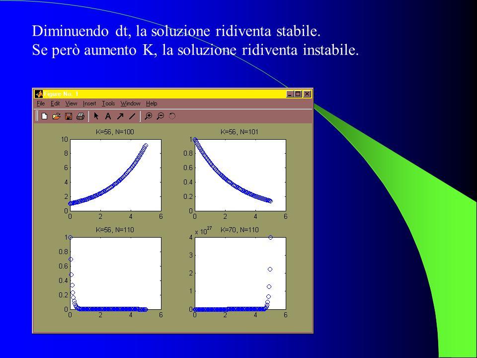 Diminuendo dt, la soluzione ridiventa stabile. Se però aumento K, la soluzione ridiventa instabile.