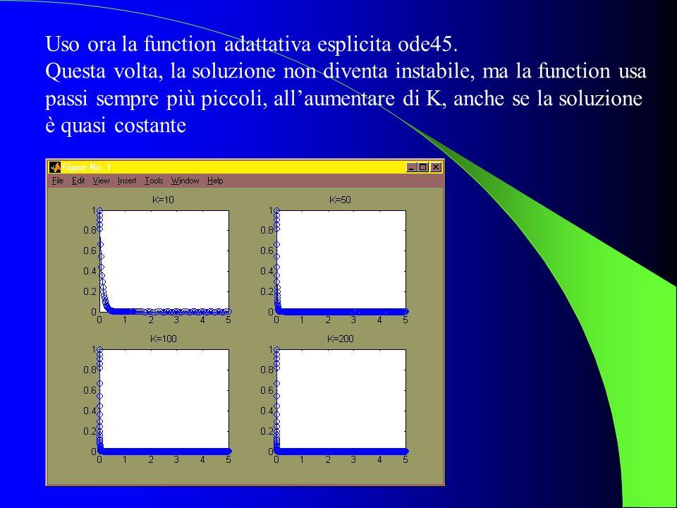 Uso ora la function adattativa esplicita ode45. Questa volta, la soluzione non diventa instabile, ma la function usa passi sempre più piccoli, allaume