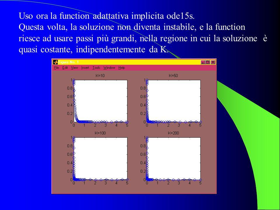 Uso ora la function adattativa implicita ode15s. Questa volta, la soluzione non diventa instabile, e la function riesce ad usare passi più grandi, nel