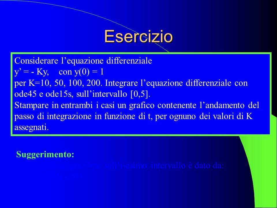 Esercizio Considerare lequazione differenziale y = - Ky, con y(0) = 1 per K=10, 50, 100, 200. Integrare lequazione differenziale con ode45 e ode15s, s