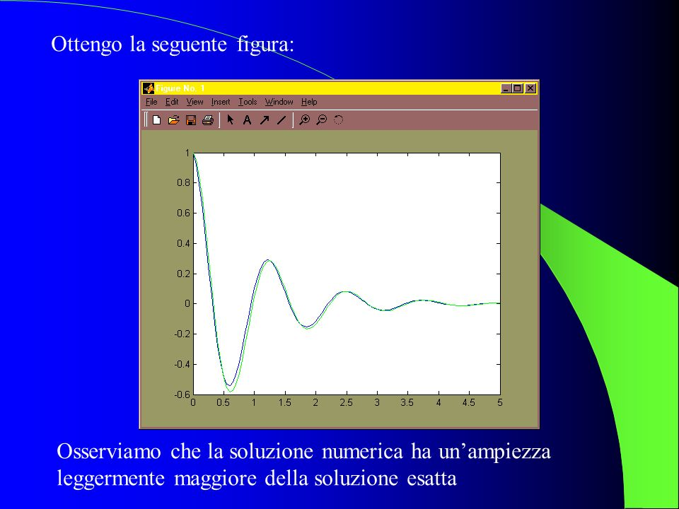 Equazione lineare y=-Ky Schema Runge-Kutta 4 con passo fisso, N=100 Fra K=55 e K=56 lo schema diventa instabile: devo diminuire il passo, cioè devo aumentare N