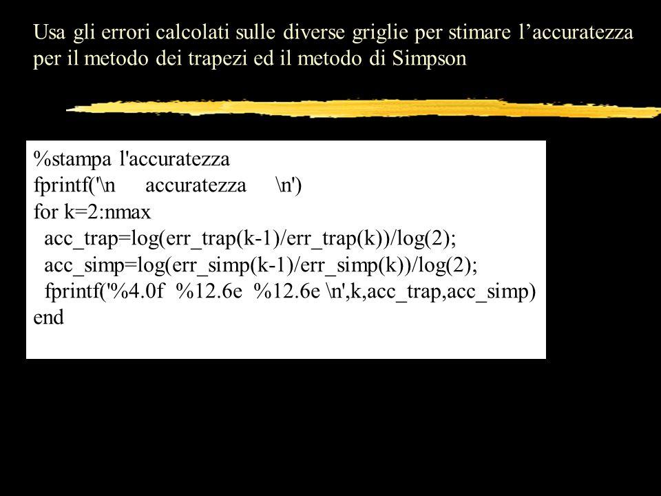 Usa gli errori calcolati sulle diverse griglie per stimare laccuratezza per il metodo dei trapezi ed il metodo di Simpson %stampa l'accuratezza fprint