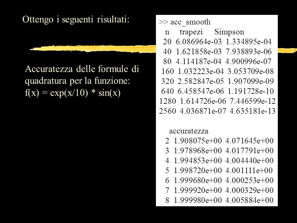Ottengo i seguenti risultati: >> acc_smooth n trapezi Simpson 20 6.086964e-03 1.334895e-04 40 1.621858e-03 7.938893e-06 80 4.114187e-04 4.900996e-07 1